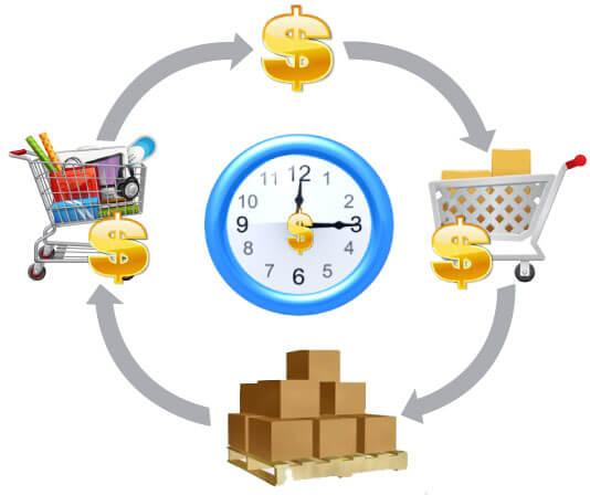Tùy vào lĩnh vực kinh doanh mà có tốc độ vòng quay vốn lưu động khác nhau